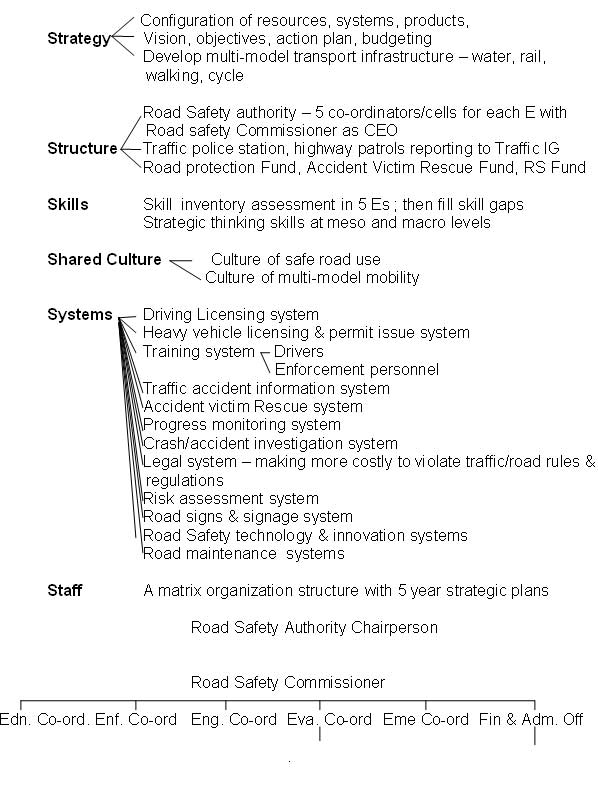 Essay topic develop road safety culture